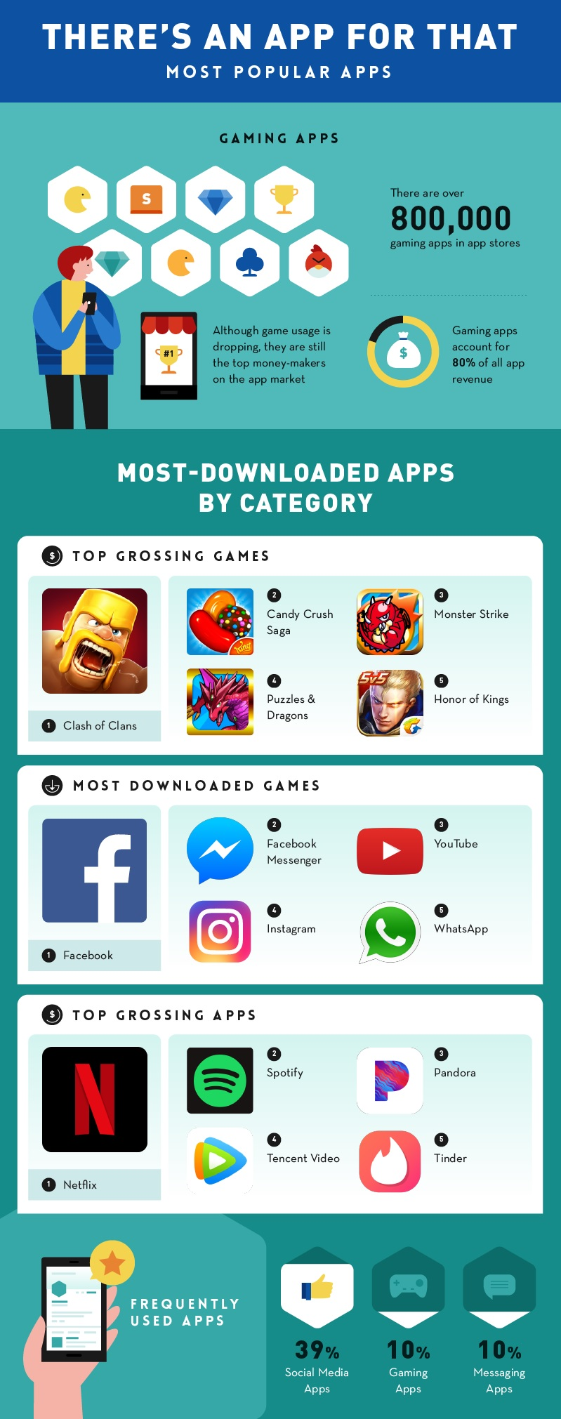 Apps that Changed the World