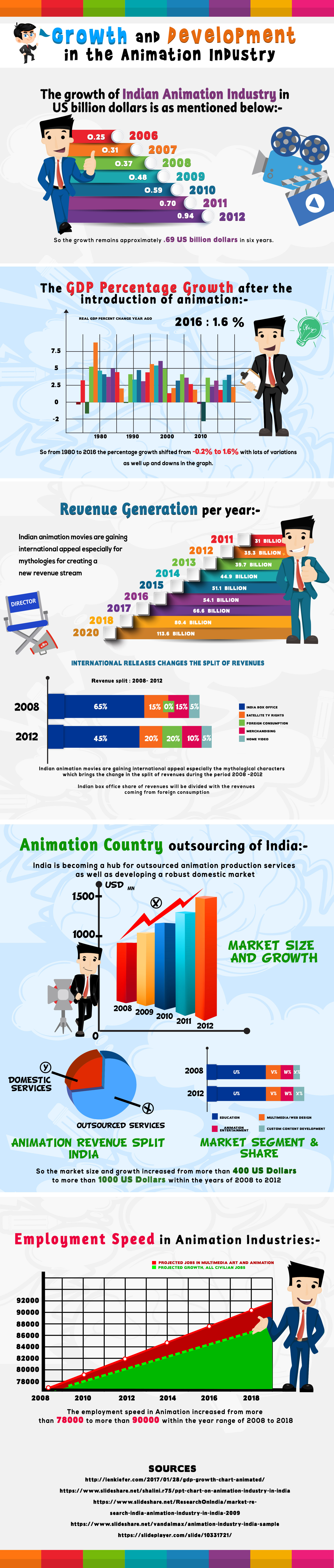 Growth and development in the animation industry