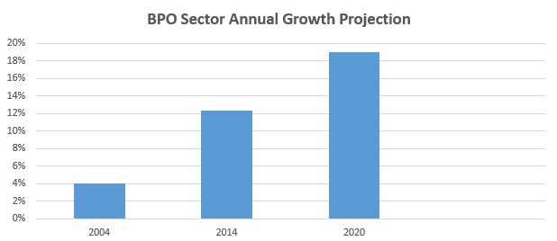 BPO Sector Annual Growth Projection