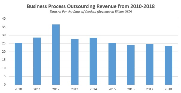 Business Process Outsourcing Revenue from 2010-2018 Data As Per the Stats of Statista (Revenue in Billion USD)