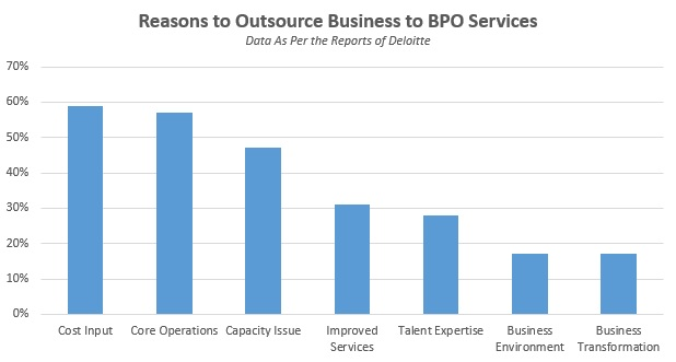 Reasons to Outsource Business to BPO Services